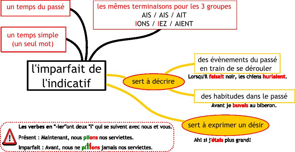 http://webdho.fr/test//public/Conjugaison/carte_imparfait.png